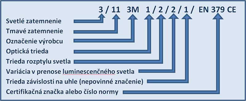 Vysvetlivky čísel na kazete